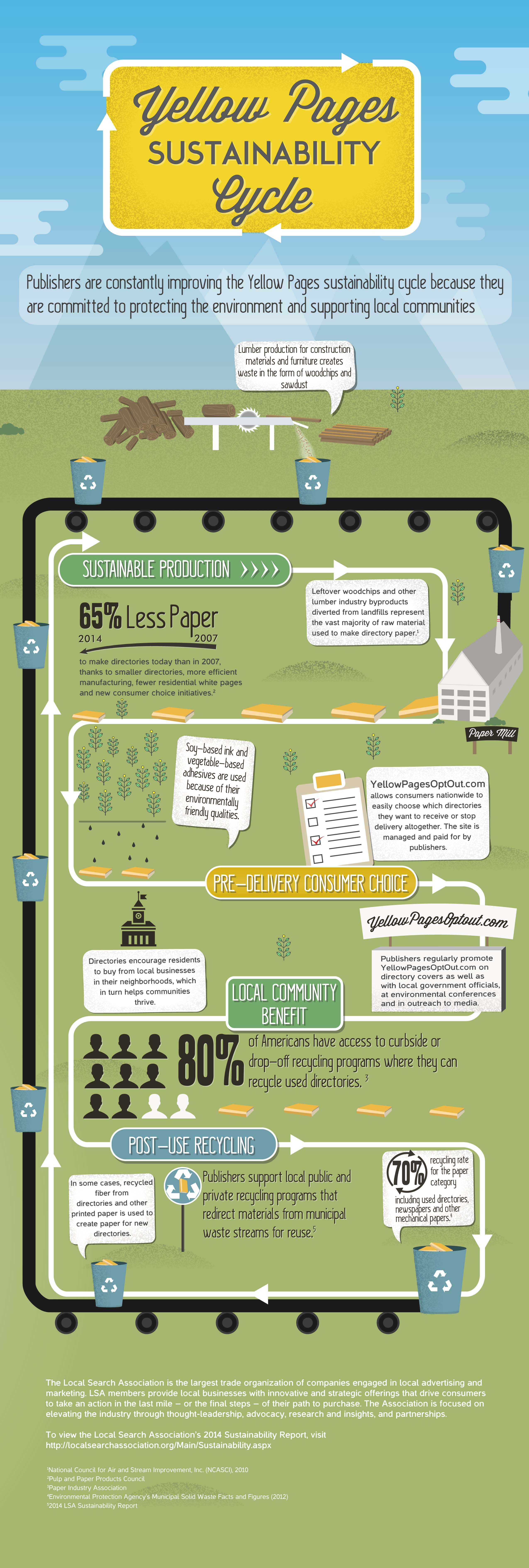 Yellow Pages Sustainability Cycle
