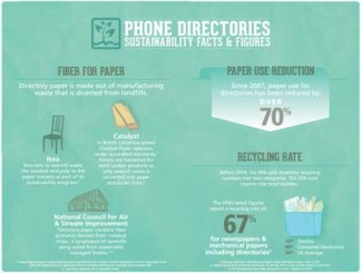 Phone Directories Sustainability Facts & Figures