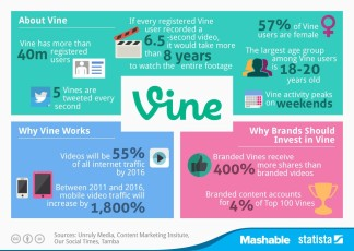 The Stats Behind The World Of Vine: 40 Million Registered Users