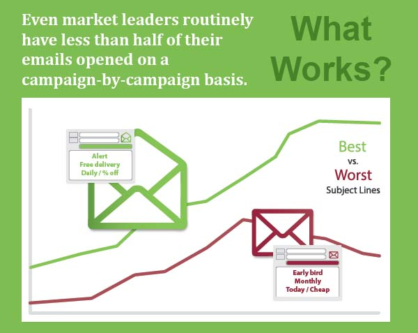 Want Your Marketing Emails to Get Opened? Read This!